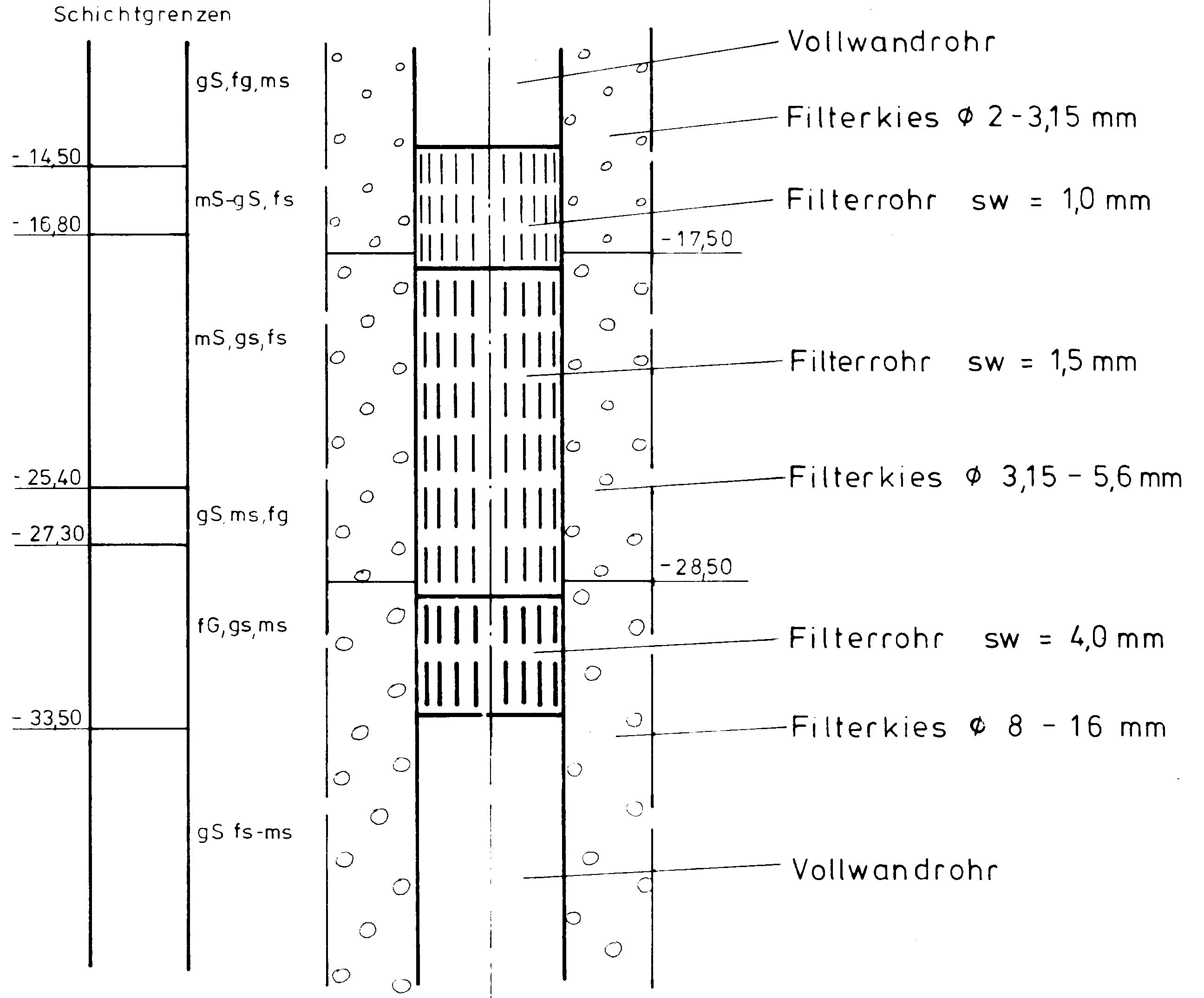 Filterkies Brunnen.Grundwasser Brunnenausbau